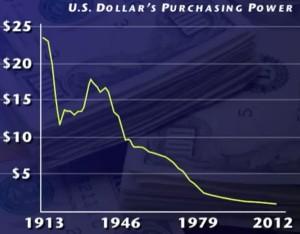 us dollar purchasing power graph
